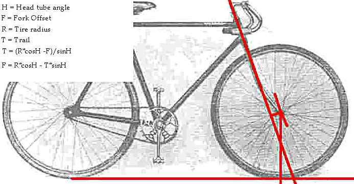 Bicycle Steering Geometry